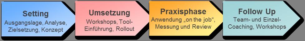 Actis-Prozess1